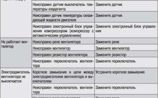 Предохранители и реле митсубиси л200, 2006 — 2016
