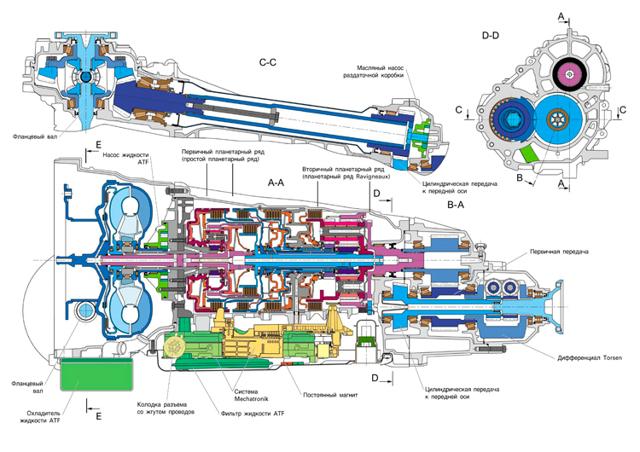 Применяемое масло и жидкости на Фольксваген Пассат Б6