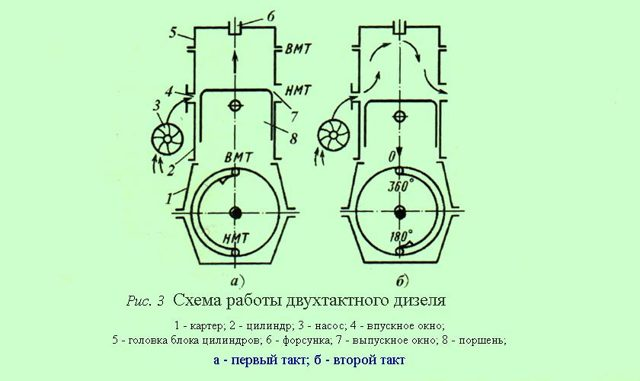 Рабочий цикл четырехтактного двигателя
