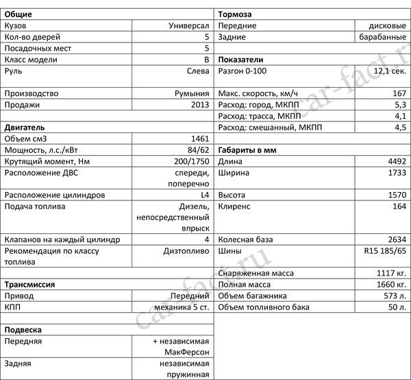 Технические характеристики Рено Логан 2