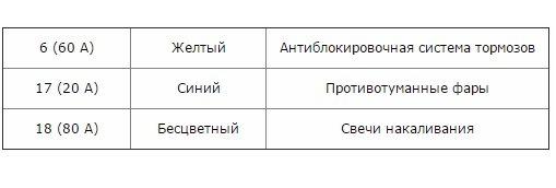 Предохранители и реле Митсубиси Л200, 2006 - 2016