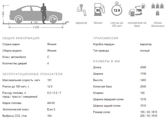 Обзор нового Субару Импреза 2015-2016 года