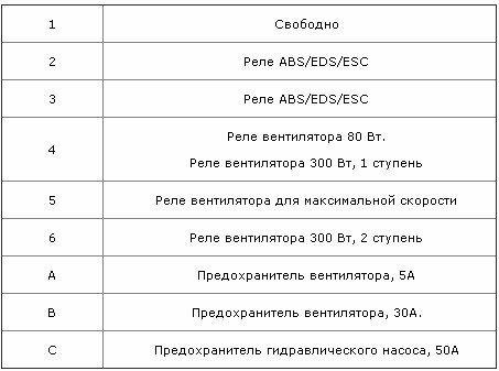 Предохранители и реле Фольксваген Пассат Б6