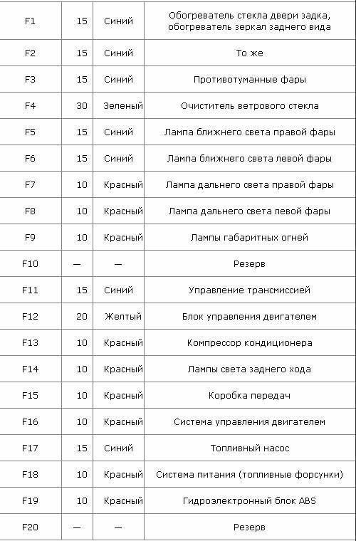 Предохранители и реле Ниссан Жук, 2010 - 2019