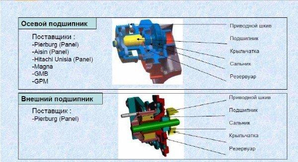 Замена насоса системы охлаждения на Рено Логан 2
