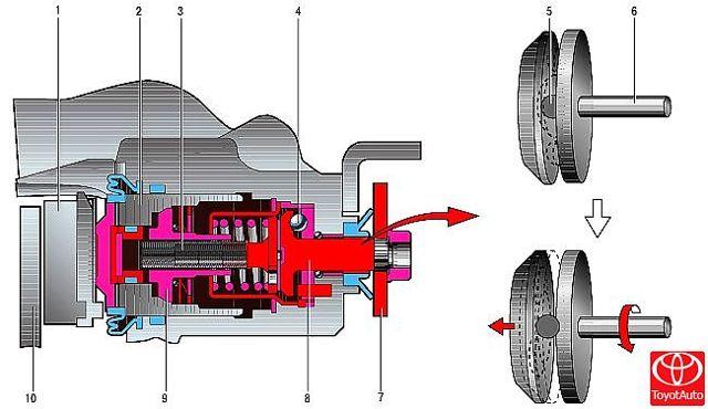 Замена задних тормозных колодок Тойота Королла (Е150)