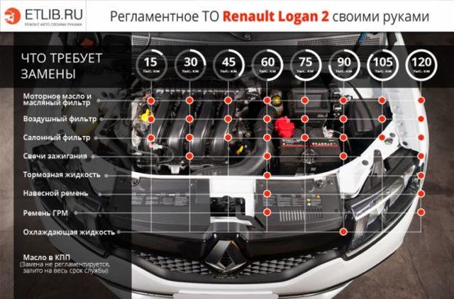 График техобслуживания Рено Логан 2