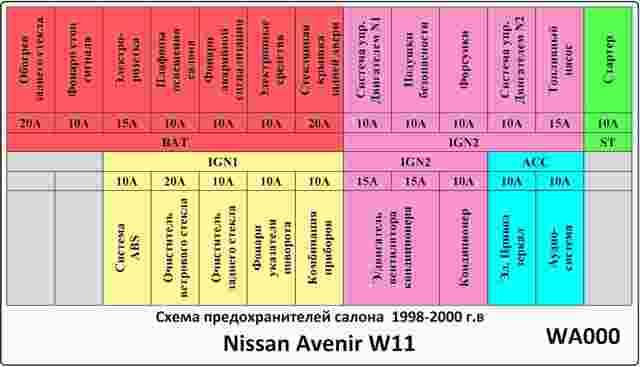 Предохранители Ниссан Эксперт (W11), 1999 - 2006