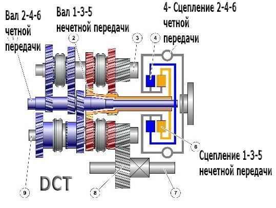 Замена масла и фильтра в DSG (02Е) на VW Passat B6