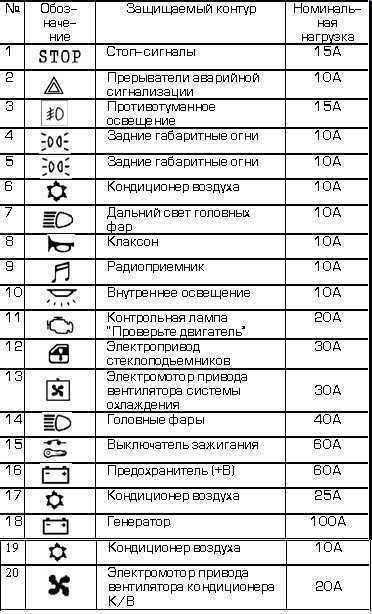 Предохранители и реле Митсубиси Галант 8, 1996 - 2005