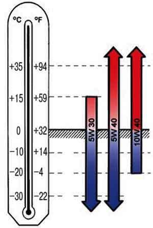 Замена масляного насоса Фольксваген Поло 5