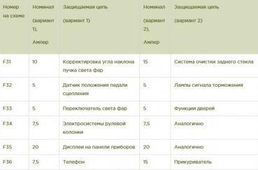 Предохранители Опель Астра Н / Зафира Б