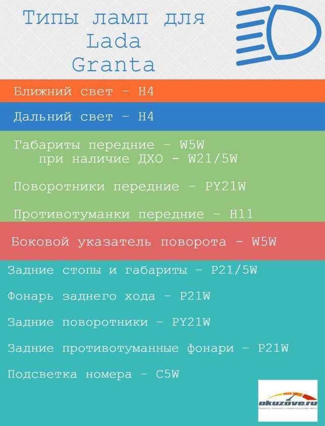 Замена ламп Лада Гранта (ВАЗ 2190), 2011 - 2018