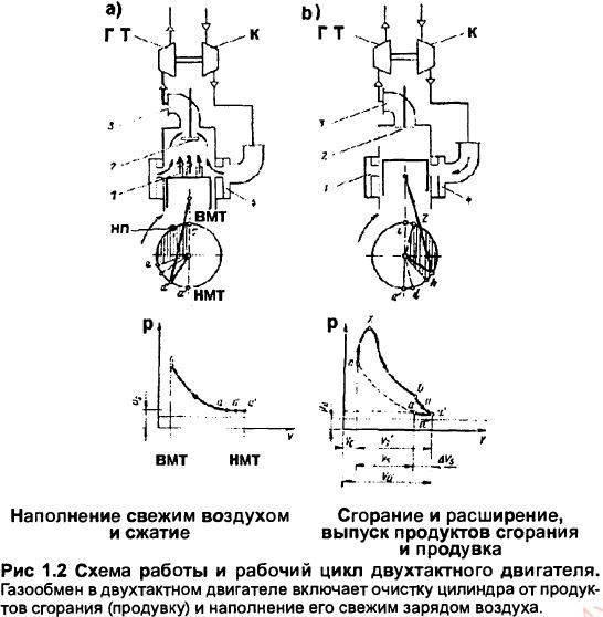 Рабочий цикл двухтактного двигателя