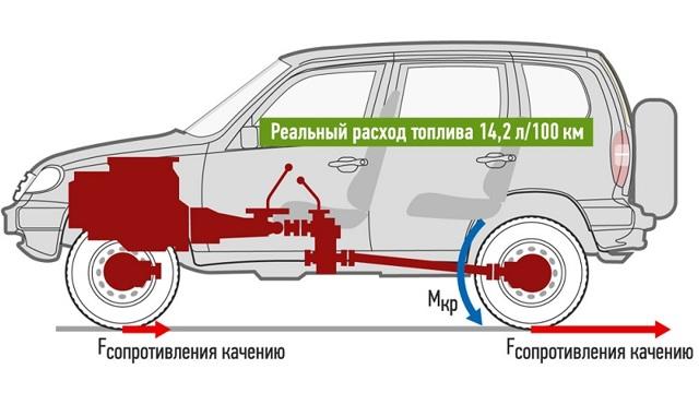 Технические характеристики Шевроле Нива с 2009 г.в.