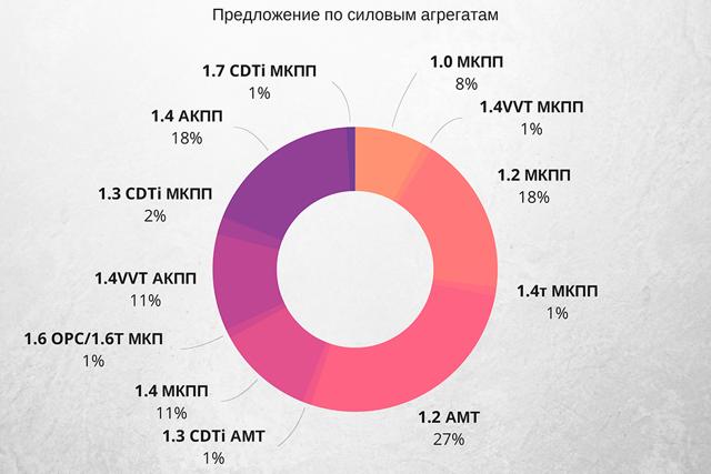 АКПП Опель Корса 3 (С)
