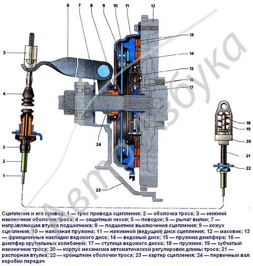 Сцепление Лада Гранта (ВАЗ 2190)