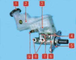 Замена переднего тормозного суппорта Киа Рио 3
