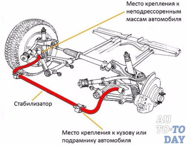 Замена стойки и подушки стабилизатора поперечной устойчивости на Рено Логан 2
