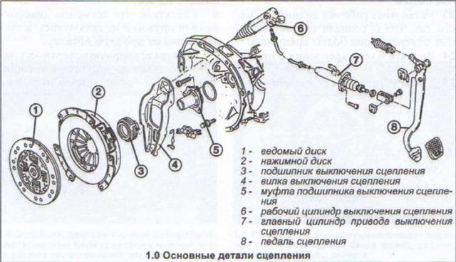 Сцепление Ауди 80 Б4