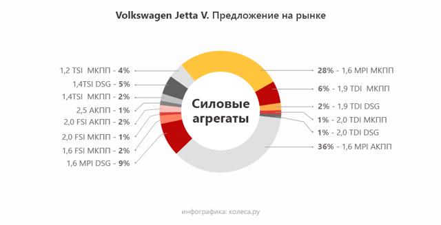 Обзор нового Фольксваген Джетта 2015 года