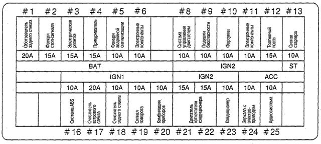 Предохранители Ниссан АД/Вингроад, 1999 - 2008