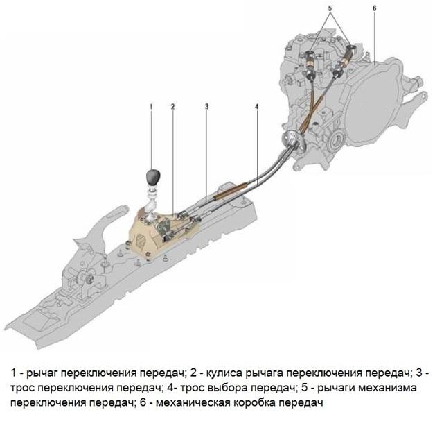 МКПП Хендай Солярис 1