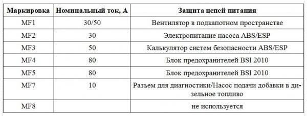 Предохранители Ситроен С4