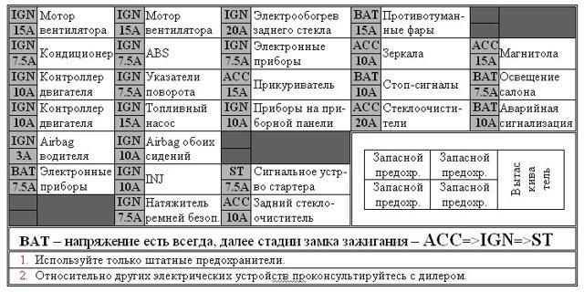 Предохранители Ниссан Блюберд U14, 1996 - 2001