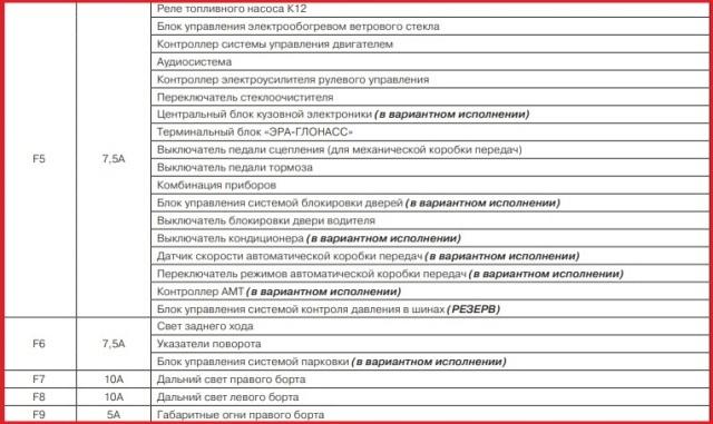 Предохранители и реле Лада Гранта (ВАЗ 2190)