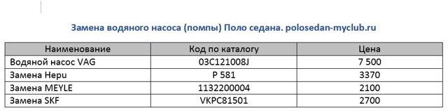 Замена подкрылков колес Фольксваген Поло седан