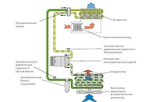 Замена блока управления климат контролем Форд Фокус 3