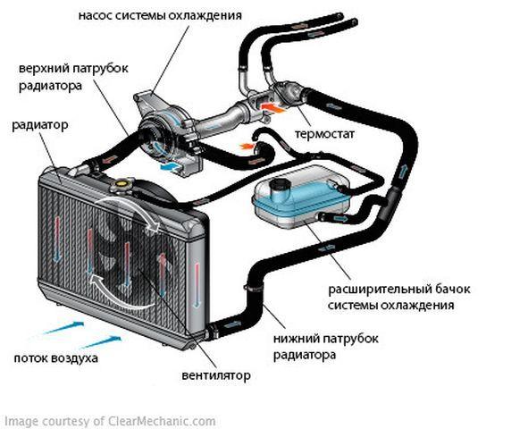 Система охлаждения Daewoo Nexia N150