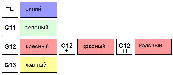 Замена антифриза на Хонда Цивик 8 4D/5D 1.8 (R18A)