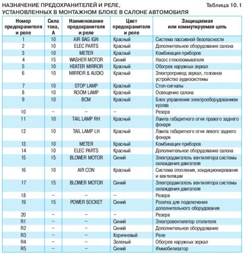 Предохранители и реле Ниссан Тиида, 2004 - 2014