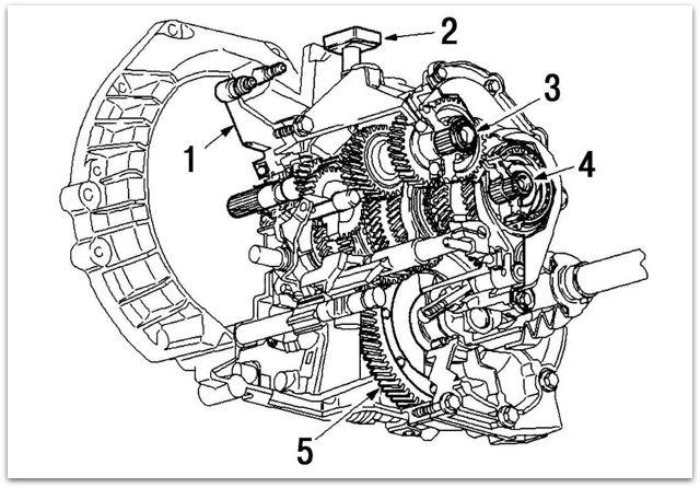 Коробка передач Форд Фокус 2