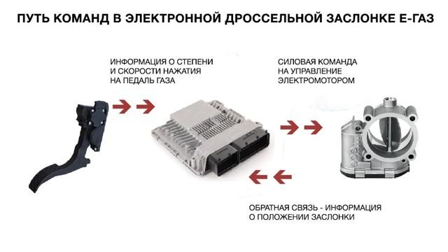 Регулировка и замена троса привода дроссельной заслонки Рено Дастер