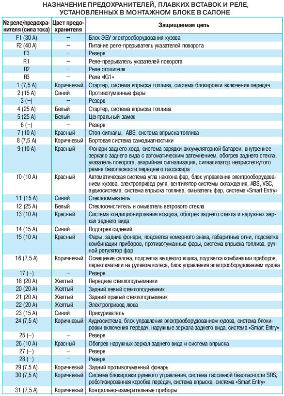 Предохранители и реле Тойота Королла (Е150)