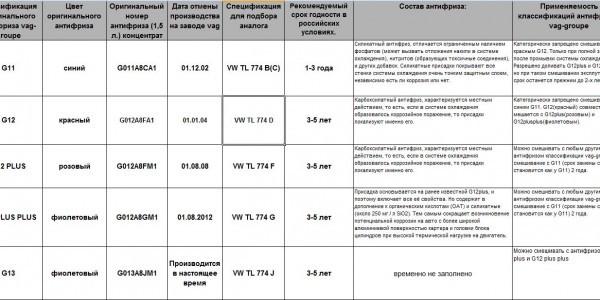 Замена антифриза на Фольксваген Поло 5