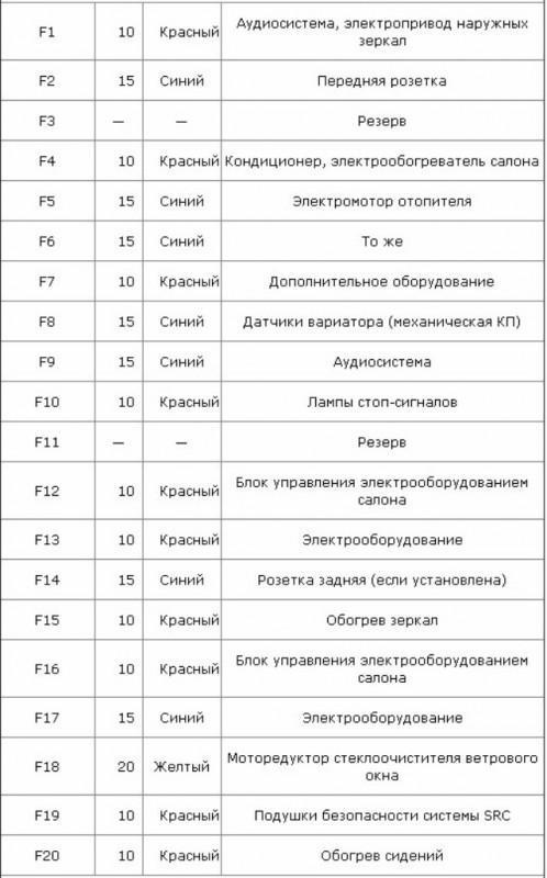 Предохранители и реле Ниссан Кашкай 1 (J10)