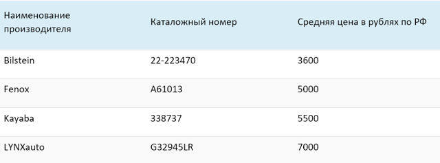 Замена передних амортизаторов Рено Дастер